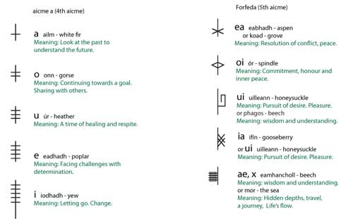 Ogham alphabet with meanings for divination. Image Copyright - Ireland Calling