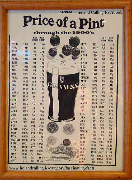 Price of a pint of Guinness